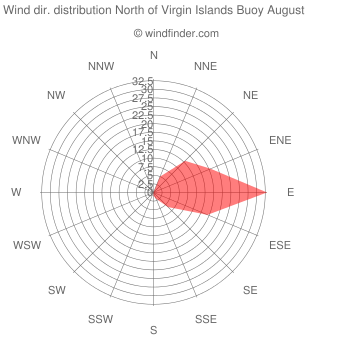 Wind direction distribution North of Virgin Islands Buoy August