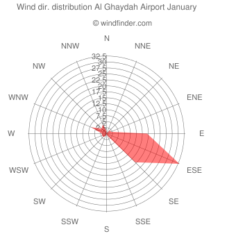 Wind direction distribution Al Ghaydah Airport January