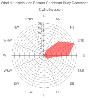 Wind direction distribution Eastern Caribbean Buoy December