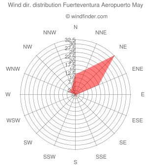Wind direction distribution Fuerteventura Aeropuerto May