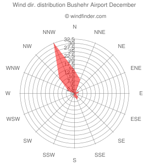 Wind direction distribution Bushehr Airport December