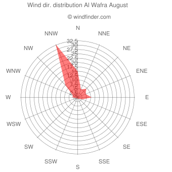 Wind direction distribution Al Wafra August