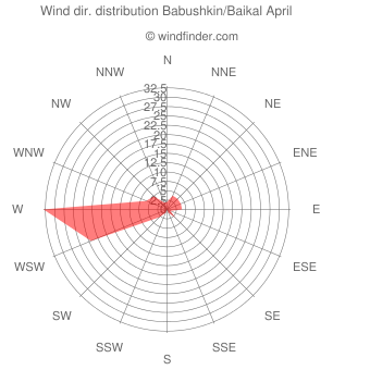 Wind direction distribution Babushkin/Baikal April