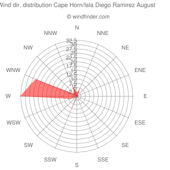 Wind direction distribution Cape Horn/Isla Diego Ramirez August