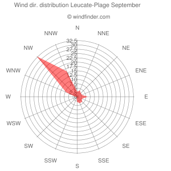 Wind direction distribution Leucate-Plage September