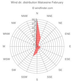 Wind direction distribution Malcesine February