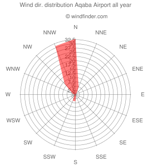 Annual wind direction distribution Aqaba Airport