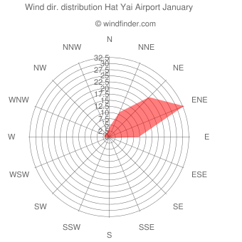 Wind direction distribution Hat Yai Airport January