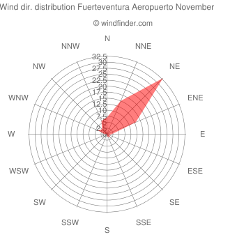 Wind direction distribution Fuerteventura Aeropuerto November