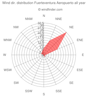 Annual wind direction distribution Fuerteventura Aeropuerto