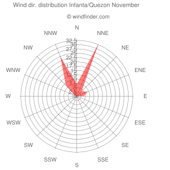 Wind direction distribution Infanta/Quezon November