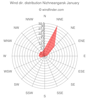 Wind direction distribution Nizhneangarsk January