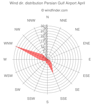 Wind direction distribution Persian Gulf Airport April