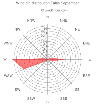 Wind direction distribution Talas September
