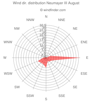 Wind direction distribution Neumayer III August