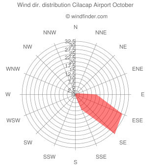 Wind direction distribution Cilacap Airport October