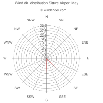 Wind direction distribution Sittwe Airport May