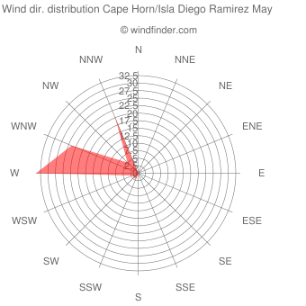 Wind direction distribution Cape Horn/Isla Diego Ramirez May