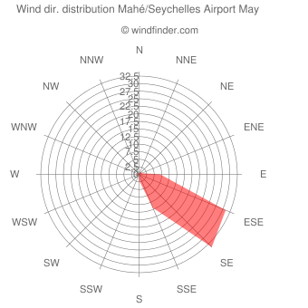 Wind direction distribution Mahé/Seychelles Airport May