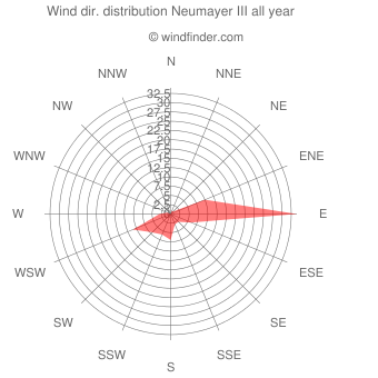Annual wind direction distribution Neumayer III