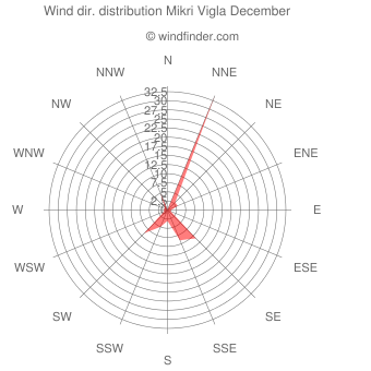 Wind direction distribution Mikri Vigla December