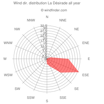 Annual wind direction distribution La Désirade