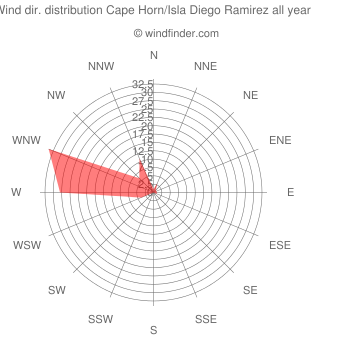 Annual wind direction distribution Cape Horn/Isla Diego Ramirez