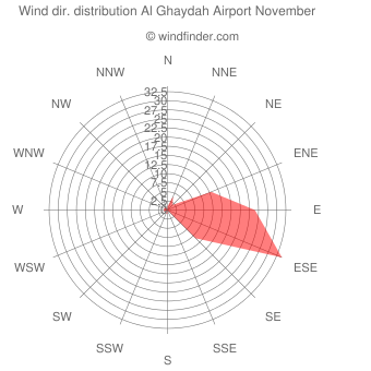 Wind direction distribution Al Ghaydah Airport November