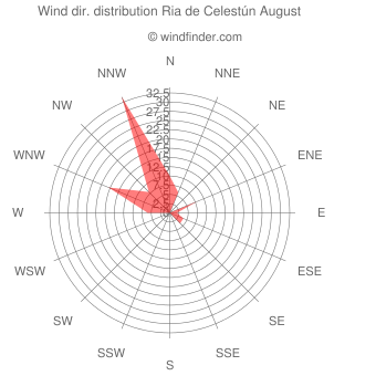 Wind direction distribution Ria de Celestún August