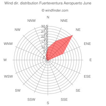 Wind direction distribution Fuerteventura Aeropuerto June