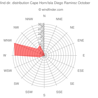 Wind direction distribution Cape Horn/Isla Diego Ramirez October