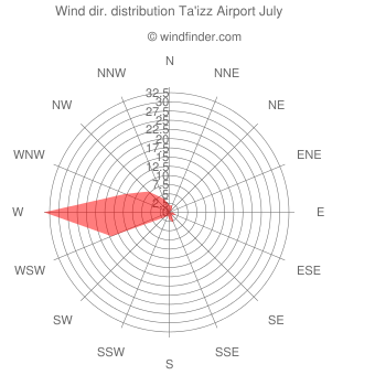 Wind direction distribution Ta'izz Airport July