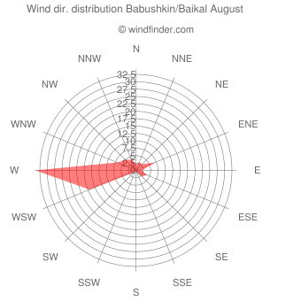 Wind direction distribution Babushkin/Baikal August