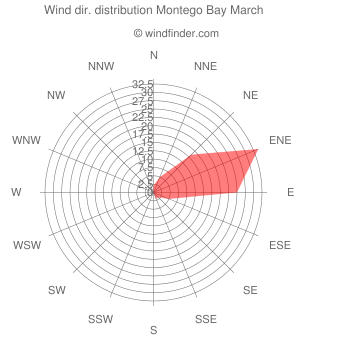 Wind direction distribution Montego Bay March