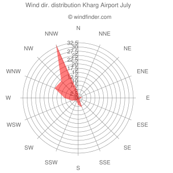 Wind direction distribution Kharg Airport July
