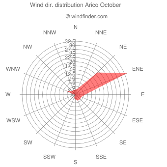 Wind direction distribution Arico October
