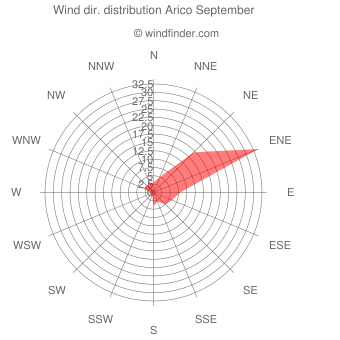 Wind direction distribution Arico September