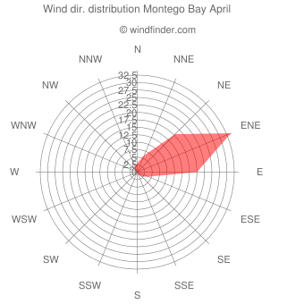 Wind direction distribution Montego Bay April