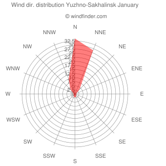 Wind direction distribution Yuzhno-Sakhalinsk January