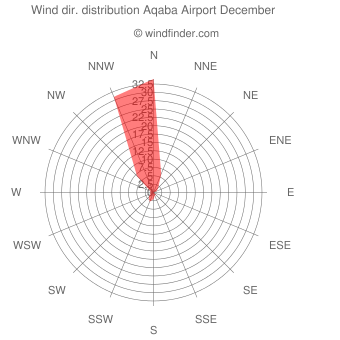 Wind direction distribution Aqaba Airport December