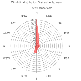 Wind direction distribution Malcesine January