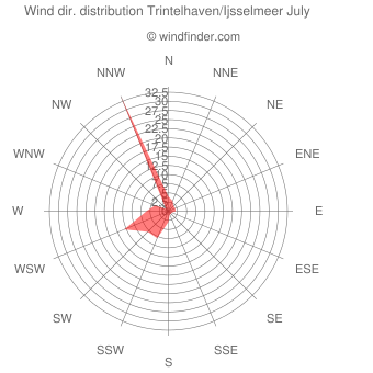 Wind direction distribution Trintelhaven/Ijsselmeer July