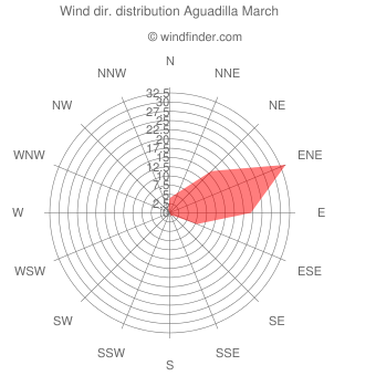 Wind direction distribution Aguadilla March
