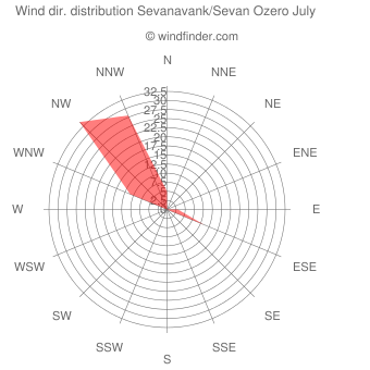 Wind direction distribution Sevanavank/Sevan Ozero July