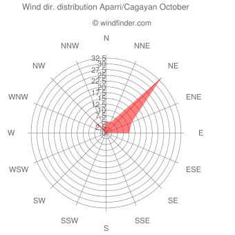 Wind direction distribution Aparri/Cagayan October