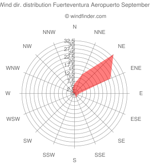 Wind direction distribution Fuerteventura Aeropuerto September