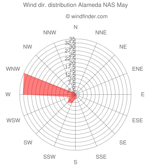 Wind direction distribution Alameda NAS May