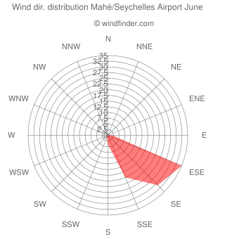 Wind direction distribution Mahé/Seychelles Airport June