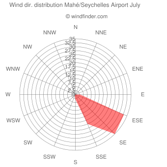 Wind direction distribution Mahé/Seychelles Airport July