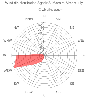 Wind direction distribution Agadir/Al Massira Airport July